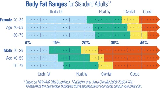 Body fat ranges for standard adults